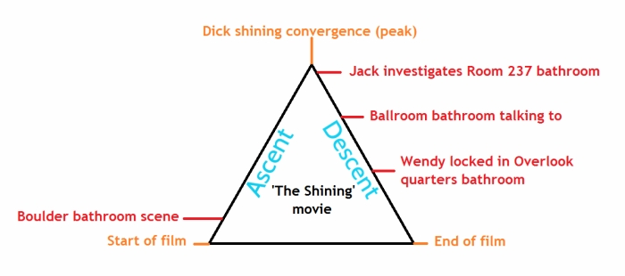 movie diagram showing bathroom scenes