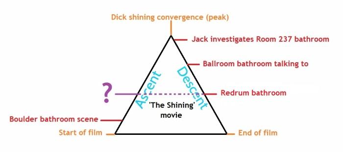 movie diagram showing bathroom scenes