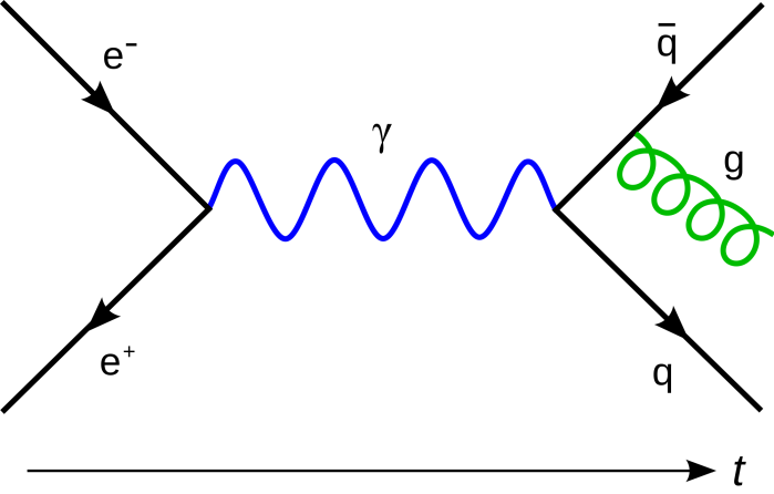 2000px-feynmann_diagram_gluon_radiation-svg