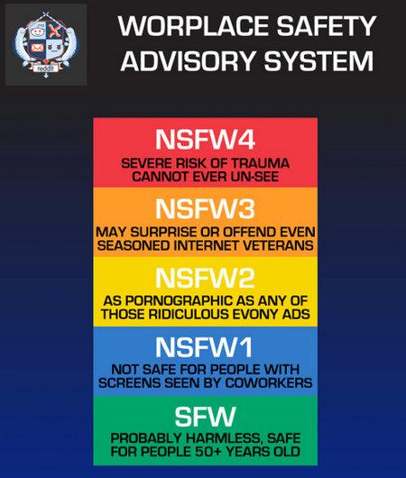 nsfw-chart