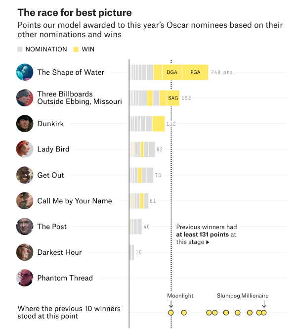 2018 best picture nominations