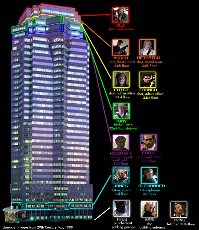Die_Hard_-_Nakatomi_Plaza_Body_Count